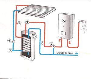 Calefacción con apoyo solar